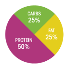 protein, carbs, fat calculator