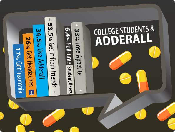 adderall abuse Adderall, one of a handful of prescription medications used to treat attention-deficit hyperactivity disorder, has also become a fairly popular drug of abuse as a prescription amphetamine drug, adderall is considered a controlled substance, categorized as a schedule ii narcotic.