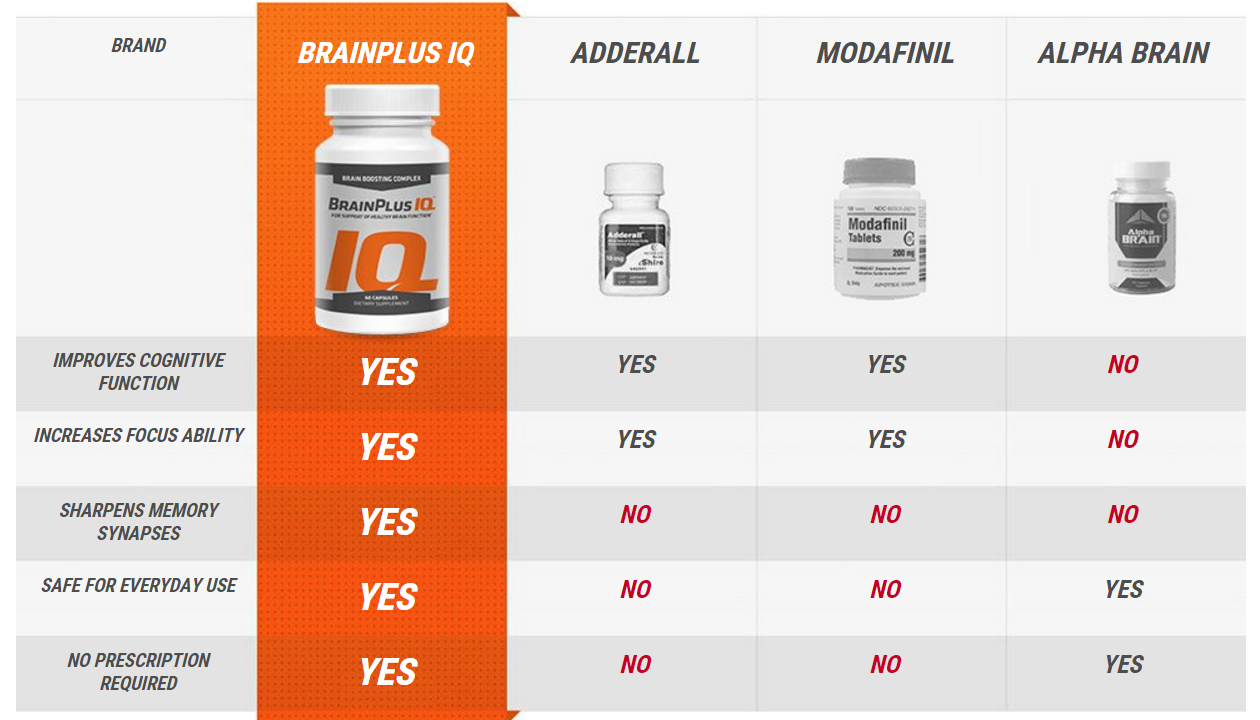 brain plus iq vs adderall