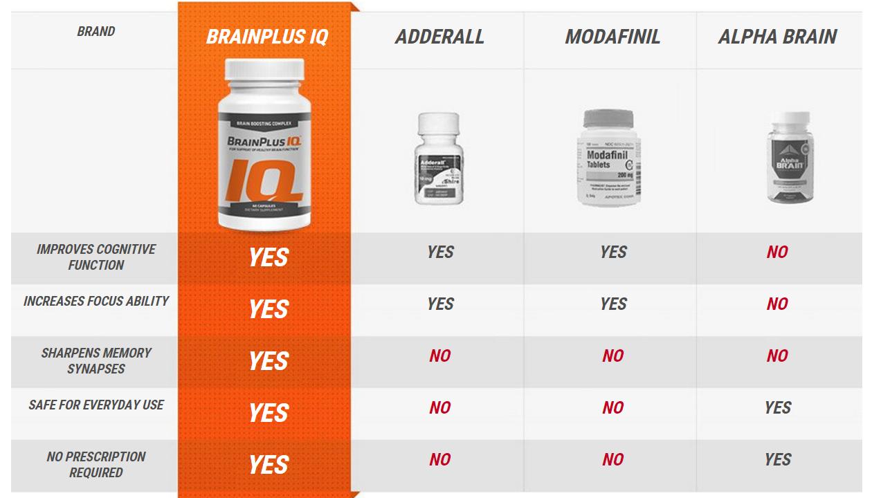 brain plus iq vs adderall