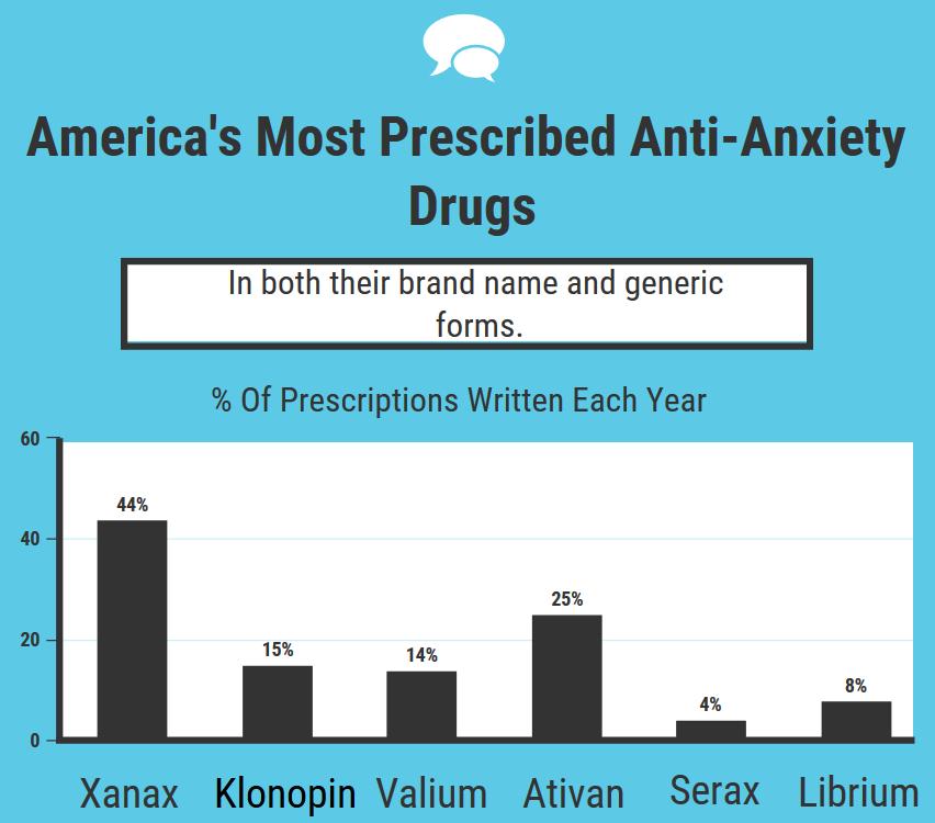 anti anxiety medication statistics