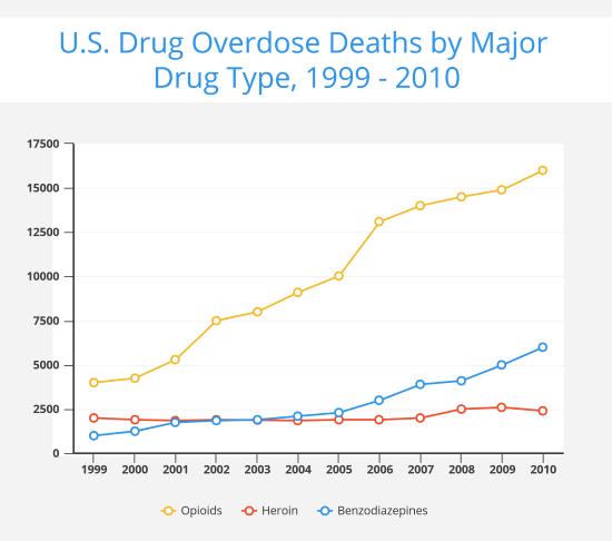 drug-overdose-statistics