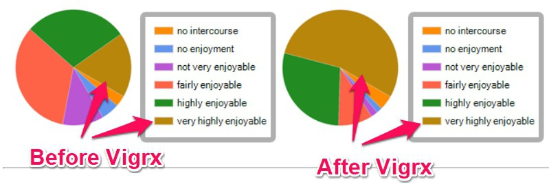 how much have you enjoyed intercourse before and after taking vigrx plus