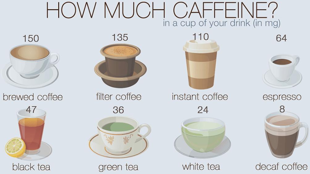 caffeine content per beverage