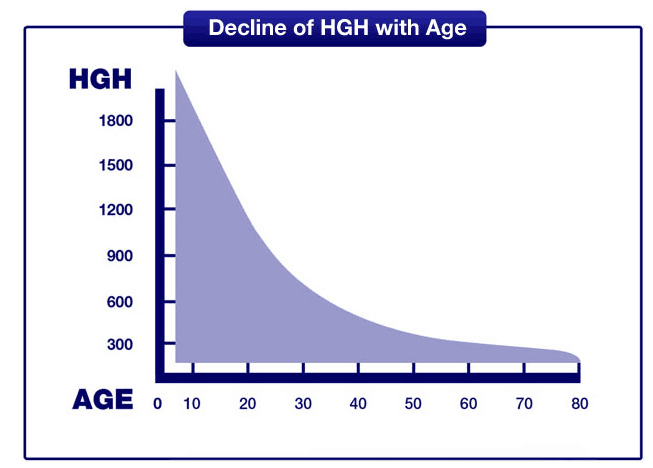 hgh decrease with age