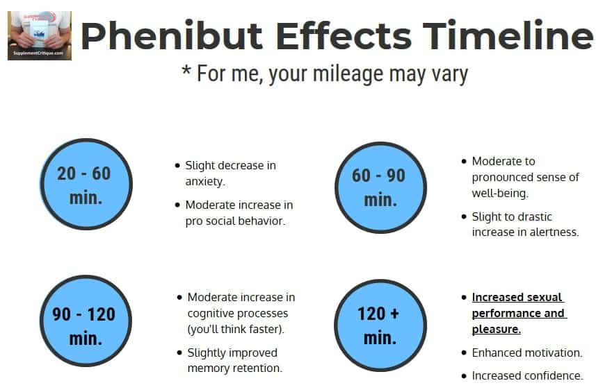 the effects of phenibut in minutes