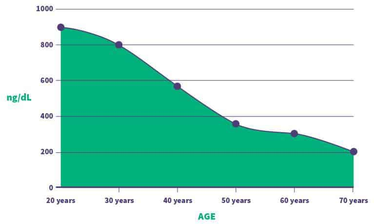 testosterone decrease by age