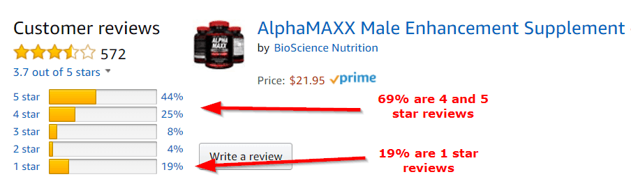 Alpha Maxx Amazon Review Breakdown Image