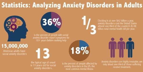 anxiety disorder statistics