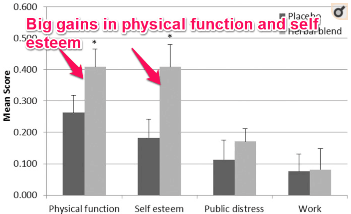 meratrim effect on physical function and self esteem