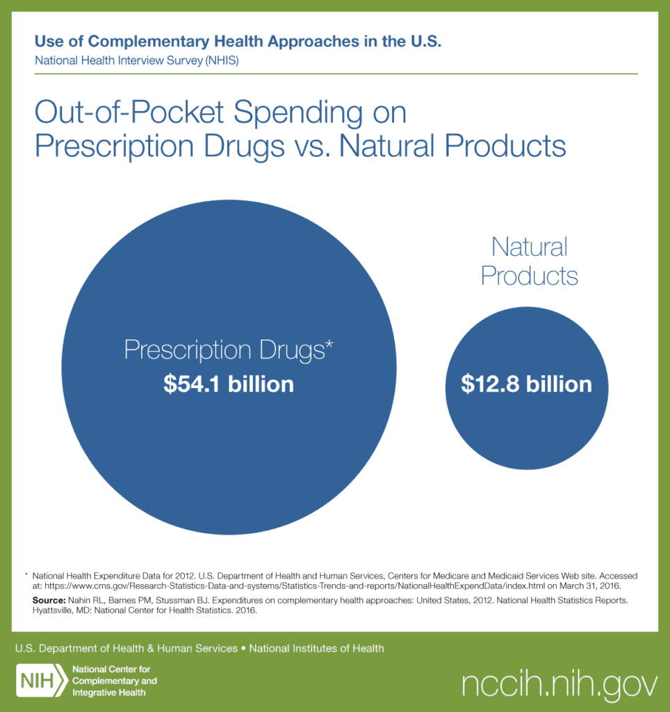 Out-of-pocket spending is much higher for prescription drugs and is why so many people are turning to online pharmacies