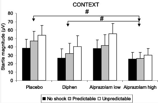 diphenhydramine vs alprazolam for anxiety